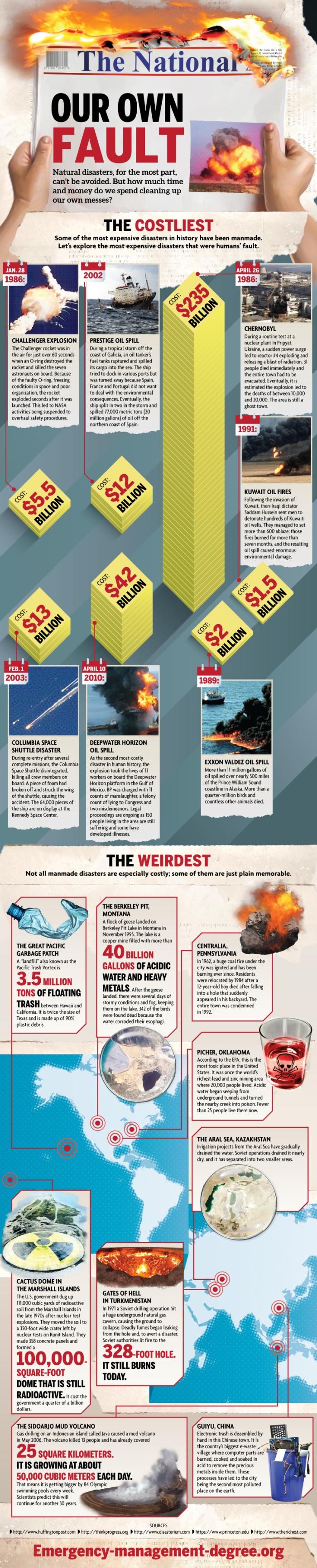 manmade-disasters